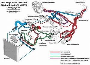 L322 V8 Heating Problem