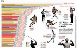 The World's 100 Highest-Paid Athletes | Forbes India