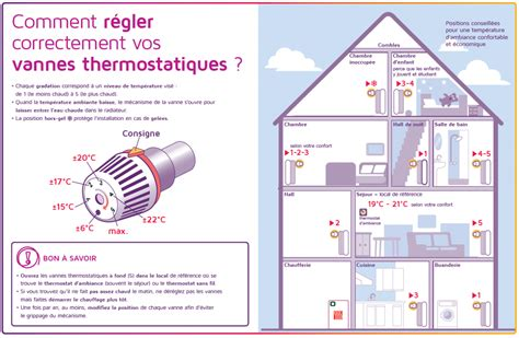 chambre avec bruxelles à quelle température correspondent les chiffres ou les