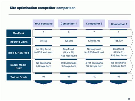 competitors price analysis report template analysis of the competitors websites which criteria to