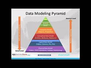 Data Modeling -- Getting Started
