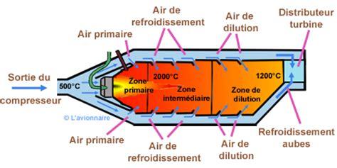 chambre a air auto elements d 39 un turboréacteur