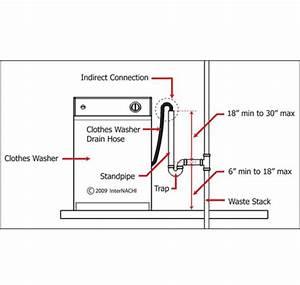 Wiring Diagram  30 Washing Machine Drain Vent Diagram