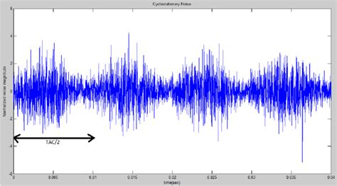 simulated cyclostationary noise waveform  scientific diagram