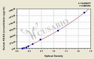 人GTP酶KRas(KRAS)ELISA kit,C-K-RAS, K-RAS2A, K-RAS2B, K ...