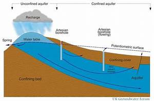 Groundwater  Lesson 0016