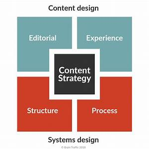 Complete Beginner U0026 39 S Guide To Content Strategy