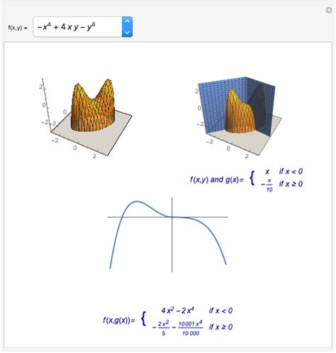 inflection saddle points wolfram demonstrations