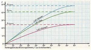 Brechungswinkel Berechnen : lichtgeschwindigkeit ~ Themetempest.com Abrechnung