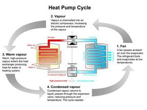 Pictures of Air Source Heat Pump Outside Temperature