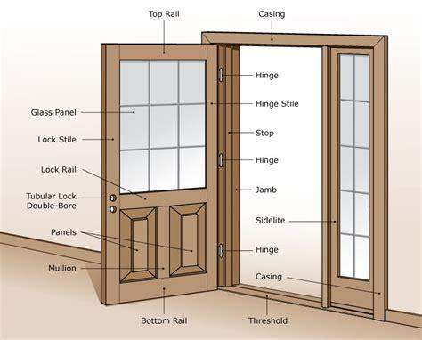 door parts name parts of a door door parts names