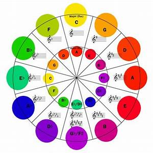 Circle Of Fifths Bass Clef Chart Key Signatures