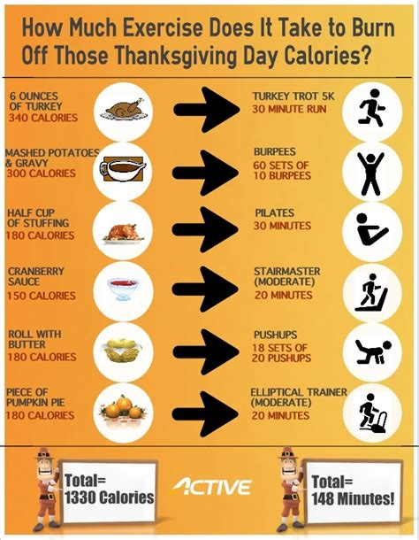 how big of a turkey do i need how much exercise does it take to burn off those thanksgiving day calories daily infographic