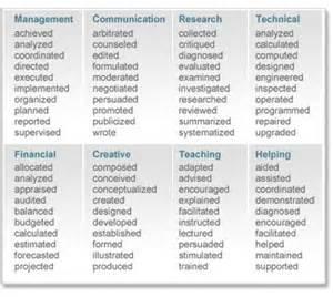 Resume Action Verbs List