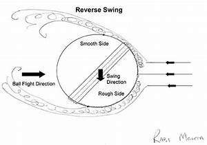 A Diagram Of Reverse Swing By Rabi Mehta