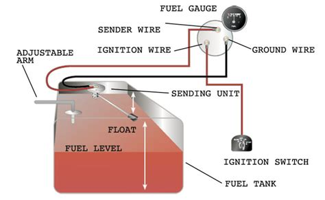 How Test Replace Your Fuel Gauge Sending Unit