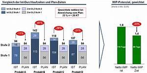 Prozentuale Differenz Berechnen : bewertungsmethoden von best nden in der produktion auf basis von umsatz und durchlaufzeit ~ Themetempest.com Abrechnung