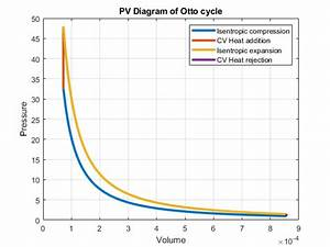 Pv Diagram For Otto Cycle Using Matlab - Projects