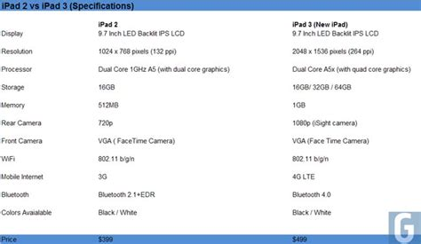 major difference  specifications   ipad  ipad
