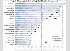 Deloitte Top 20 richest football clubs of the world