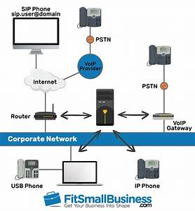 Pbx Phone Systems  Definition  Cost  Features  U0026 Providers