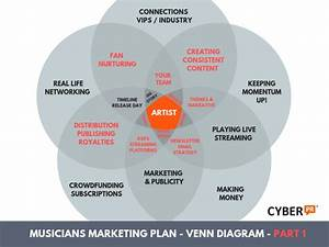 Musician U0026 39 S Guide To Marketing Plans  The Nuts  U0026 Bolts