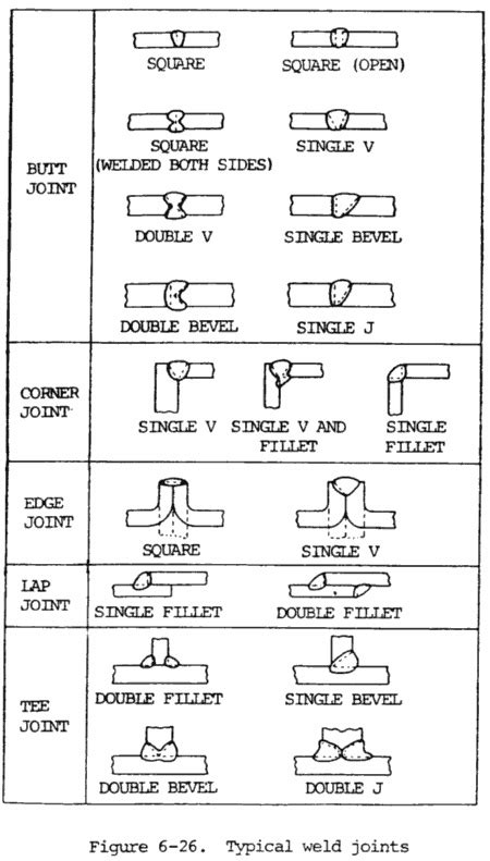 Types Of Weld And Positions – Being Mechanical