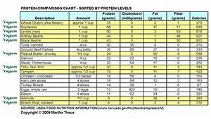 Protein Comparison Chart Meat Vegans And Vegetable Protein