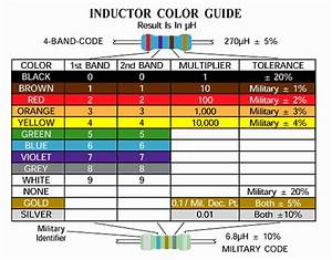 Inductor Color Code