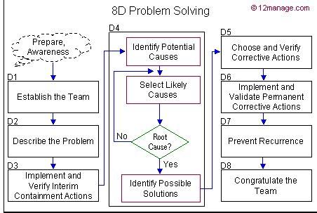 resolver de problema  ford centro de conhecimento