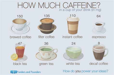 Well, this is actually true! caffeine content chart | Decaf coffee, Caffeine, Caffeine content