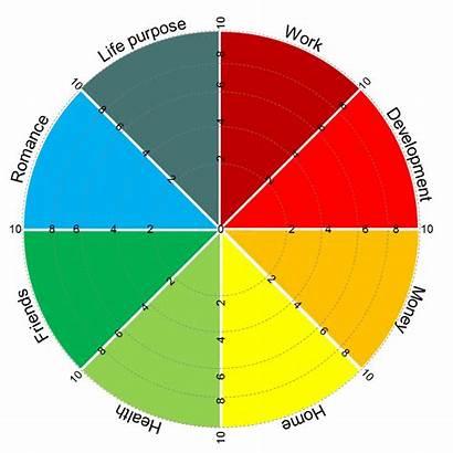 Wheel Goal Balance Setting Areas Personal Goals