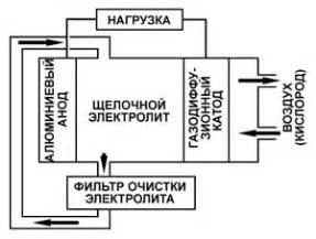 воздушноалюминиевые источники тока.