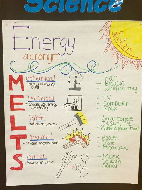 Energy Acronym (melts) Anchor Chart For 4th Grade Science (picture Only)  Anchor Charts