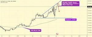 Gold Weekly Chart Pinbar Candlestick Shows Bullish