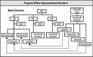 Computational Modeling Of Project Organizations Under Stress