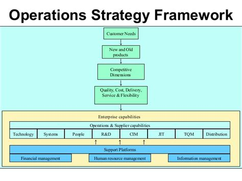 operational strategy om 2012 m1 intro operations strategy