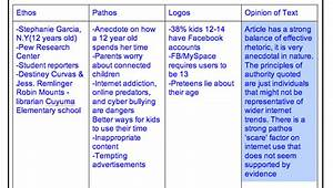 How To Use Ethos Pathos And Logos In An Essay popular reflective ...