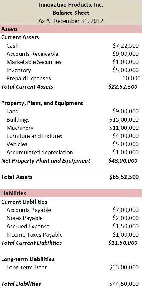 elements of balance sheet finance train
