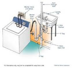 How Unclog Kitchen Sink by Washing Machine Discharge Change Homeimprovement