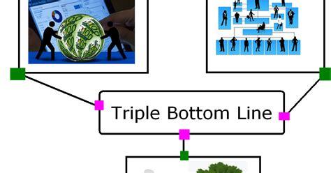 triple bottom  accounting education