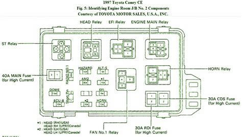 2002 Camry Fuse Box Diagram by 2003 Toyota Camry Fuse Box Fuse Box And Wiring Diagram