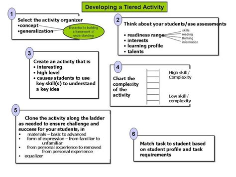 tiered planning template good flow chart of how to create tiered assignments