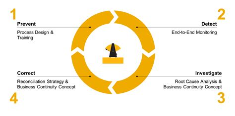 sap solution manager wiki business process operations