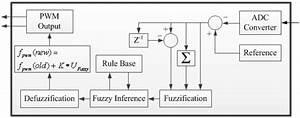 Fuzzy Controller Block Diagram For Half