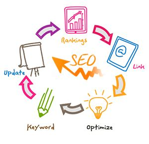 Few Tips How Create Seo Friendly Web Design