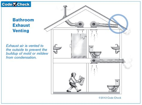 vent dealing    hot  moist air