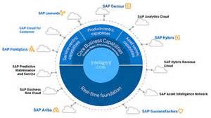 sap adds  ai capabilities  shana cloud