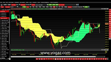 best trading best trading technical indicators equities derivatives