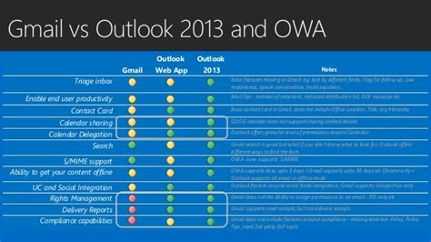 Office 365 Mail Contact Vs Mail User by Outlook Outlook Web App Owa And Gmail Comparison Which